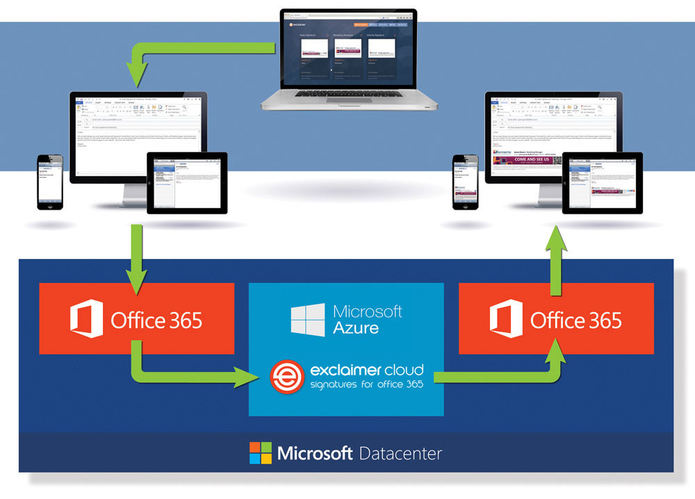How an Office 365 signature is added using Exclaimer Cloud - Signatures for Office 365.