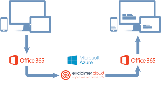 Come funziona Exclaimer Cloud - Signatures for Office 365