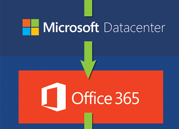 Emails pass from Office 365 to Azure
